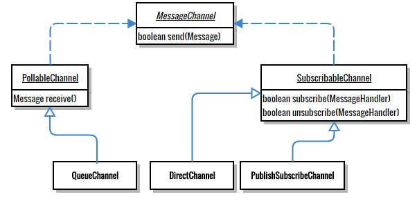 Channel implementations