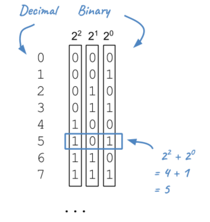 decimal binary systems