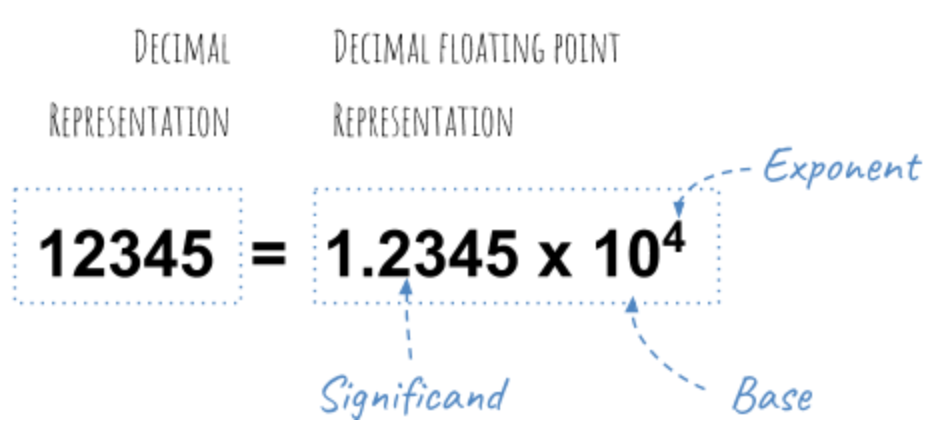 decimal floating point
