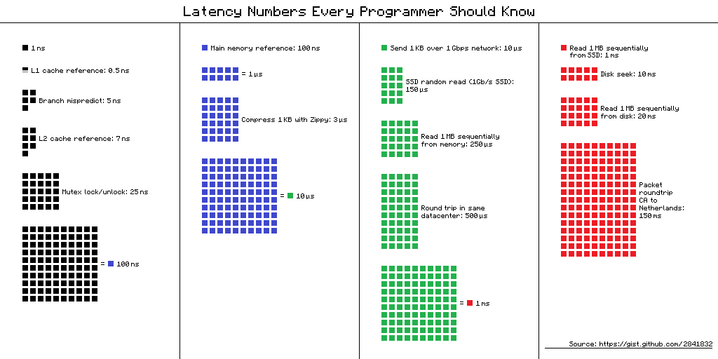 latency numbers every programmer should know colored squares